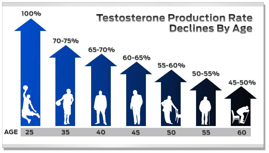 fix low testosterone