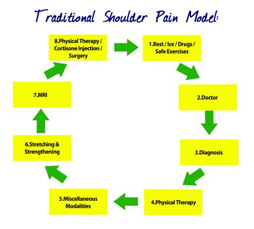 Shoulder elbow pain causes