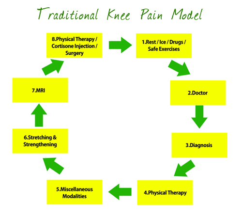 knee-pain-cycle